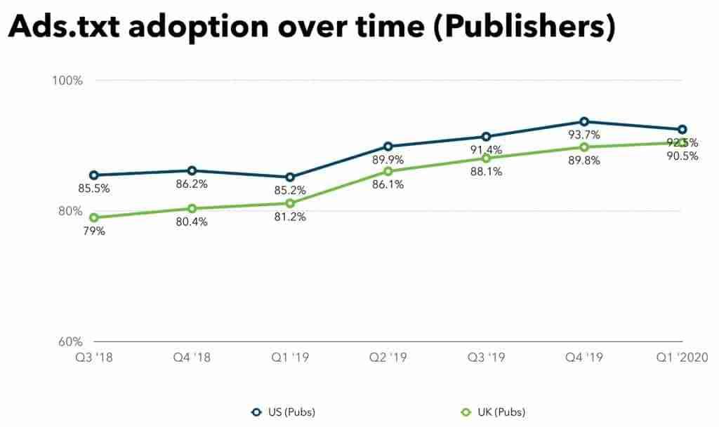 Ads.txt adoption in 2020