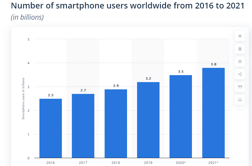 Mobile Phone Users 2020