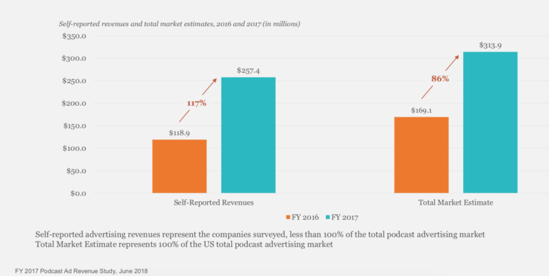Podcasting Revenue Growth