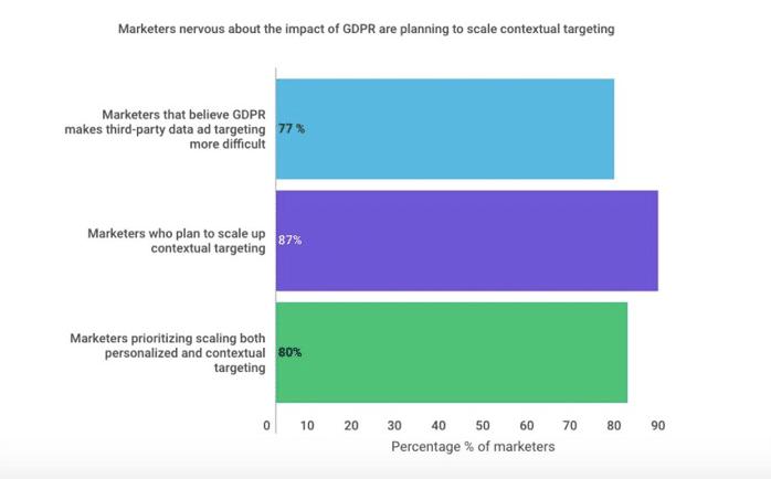 Contextual Targeting GDPR
