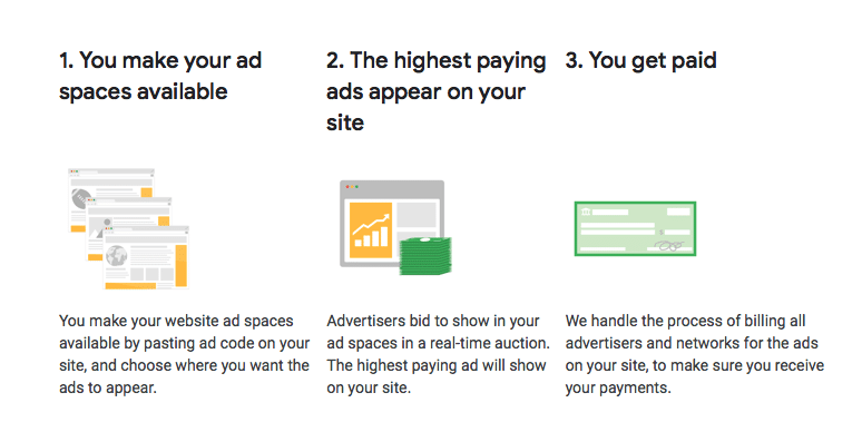 Google AdSense Working