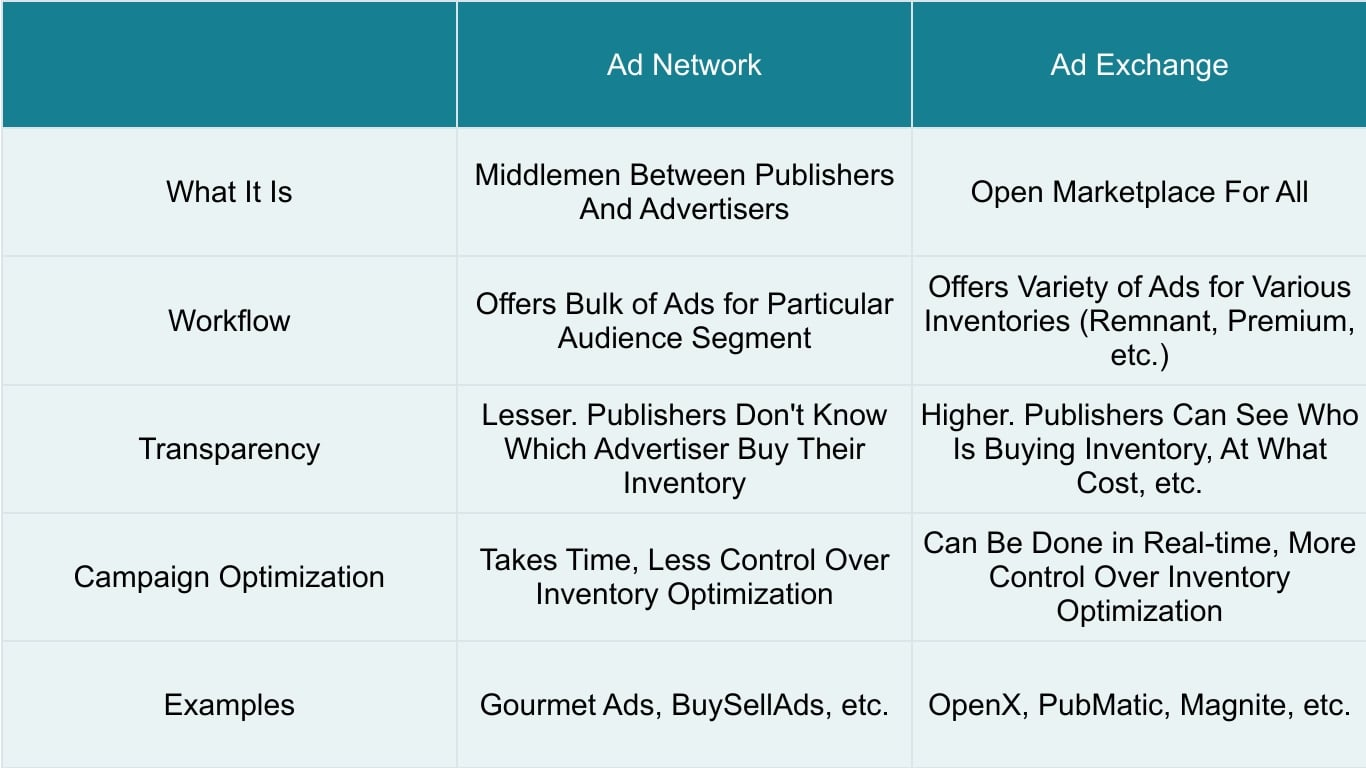 Difference between ad network and ad exchange