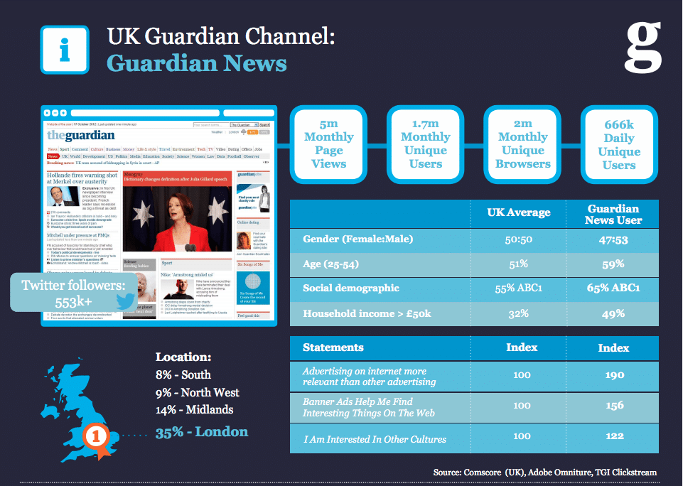 The Guardian Ad Strategy