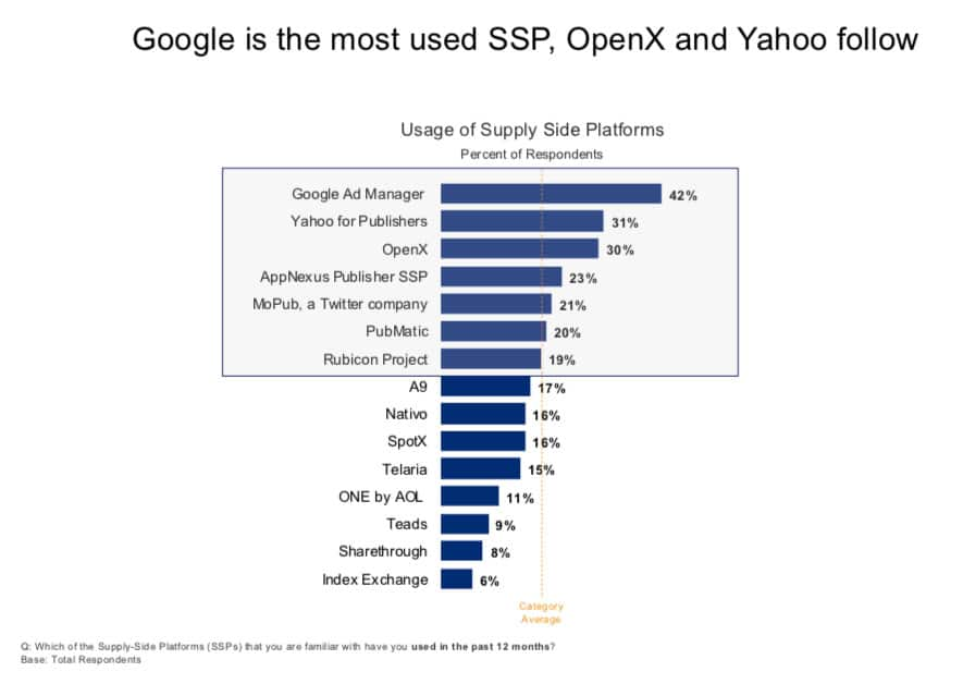 Top SSPs used by the Publishers