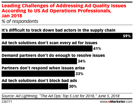 ad fraud challenges