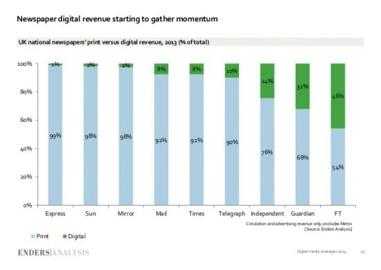 FT digital revenue
