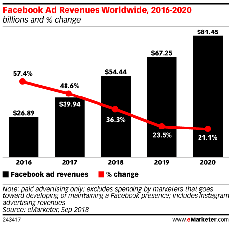 Facebook digital ad revenue