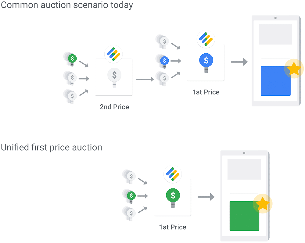 Google Unified Auction