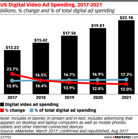 US Digital video ad spending