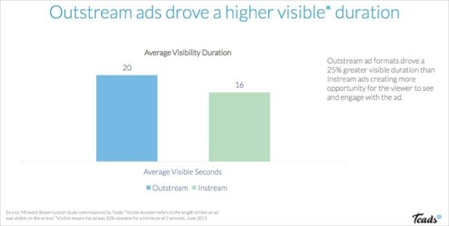 outstream video visibility