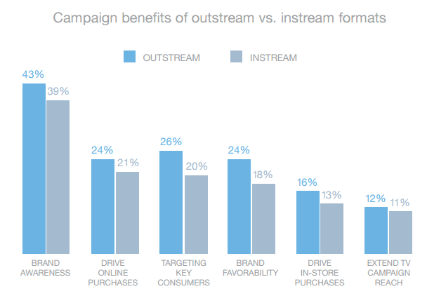 outstream video vs instream-video