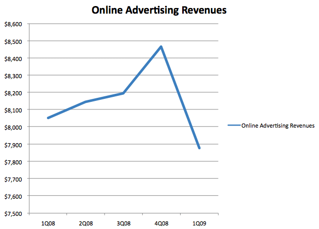 2009 Online Ad Revenues