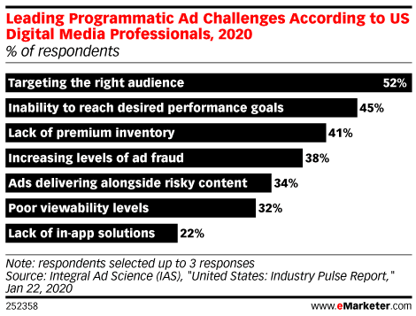 Leading challenges in programmatic advertising 2020