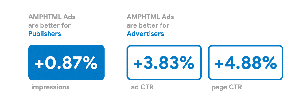 AMPHTML Ads Benefits