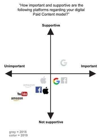 Importance of platforms