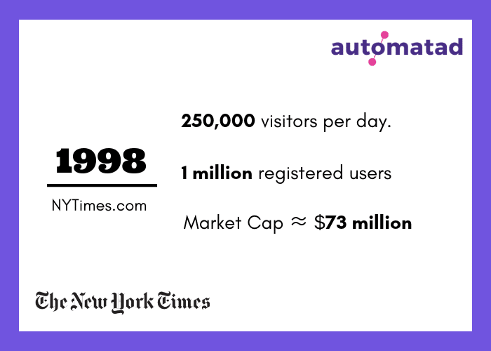 NYTimes 1998 Stats