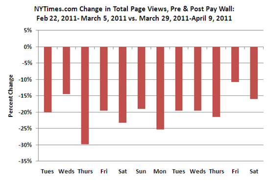NYTimes.com page views after paywall