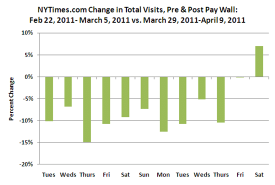 NYTimes.com total visits after paywall