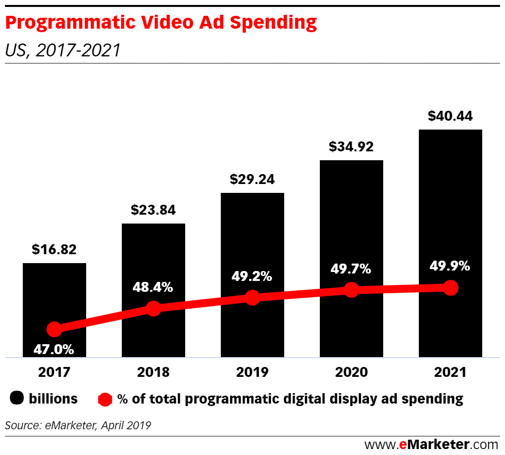 Programmatic Video Ad Spending 2020