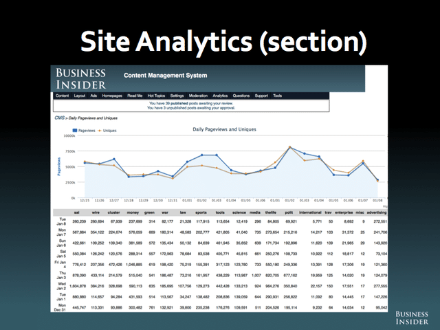 BI Site Analytics
