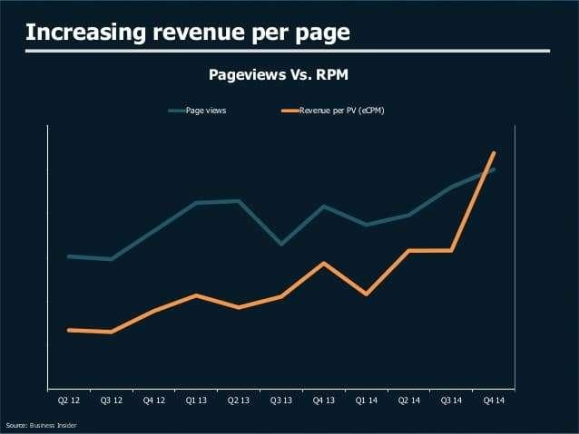 Business Insider RPM