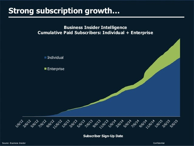 Business Insider Subscription Growth