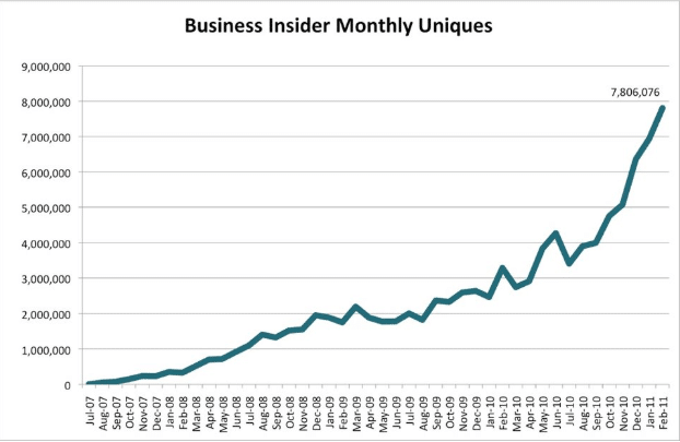 Business Insider Traffic data