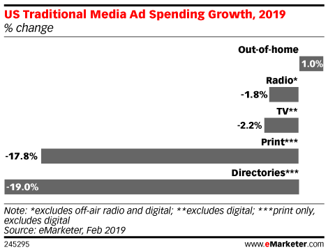 Traditional ad spending