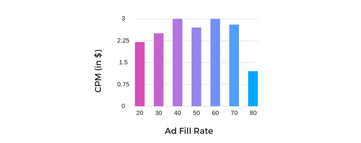 AdSense CPM Rates