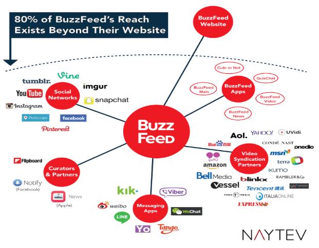 Becoming BuzzFeed - Automatad