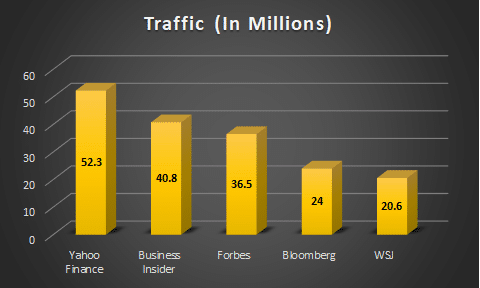 Forbes Traffic 2015