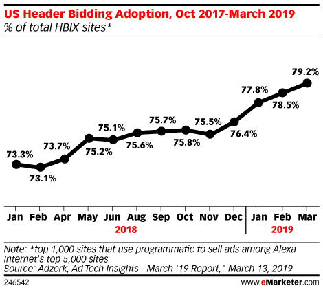 Header bidding adoption 2019