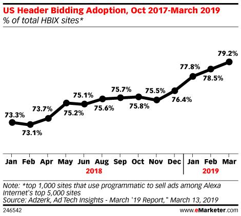 Header bidding adoption 2019