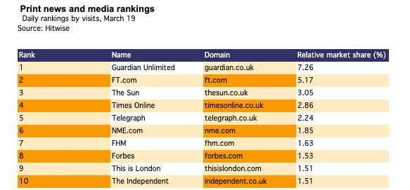 Media Ranking