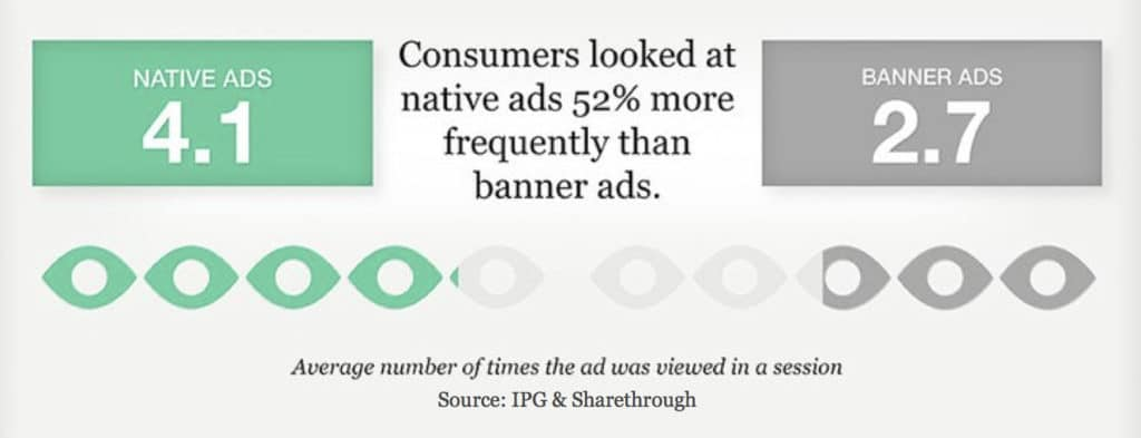 Time-in-view Native Ad Vs Banner Ad