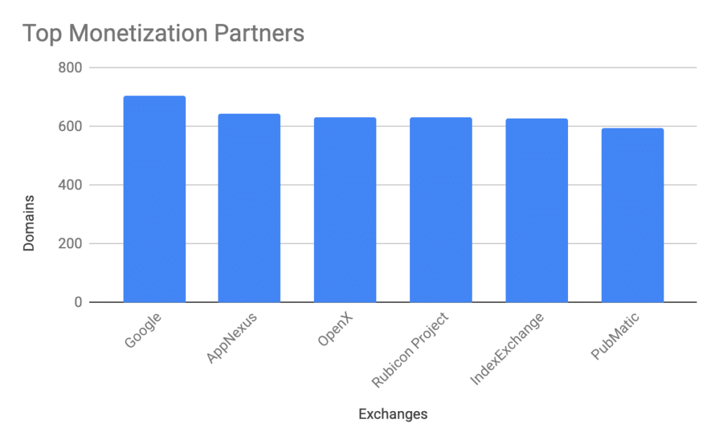 Top Monetization Partner