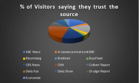 Trust Score - Publishers