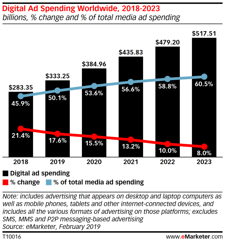 eMarketer digital advertising
