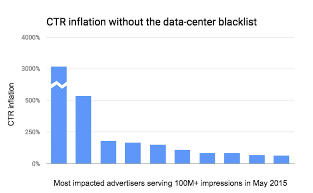 CTR Inflation - Invalid Traffic