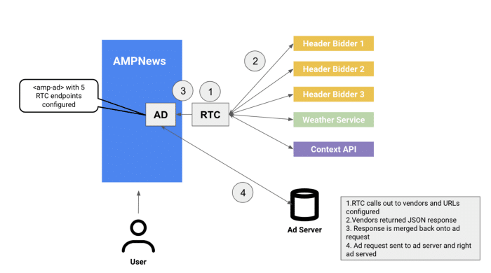 AMP RTC Setup and Working