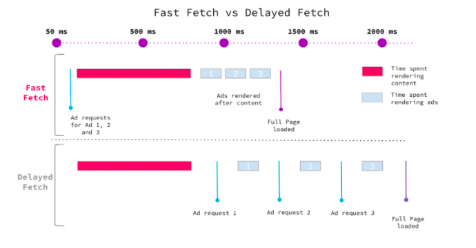 Fast fetch vs delayed fetch