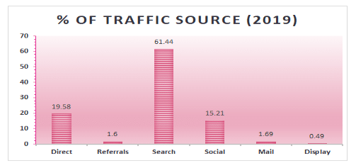 Traffic source - MensHealth