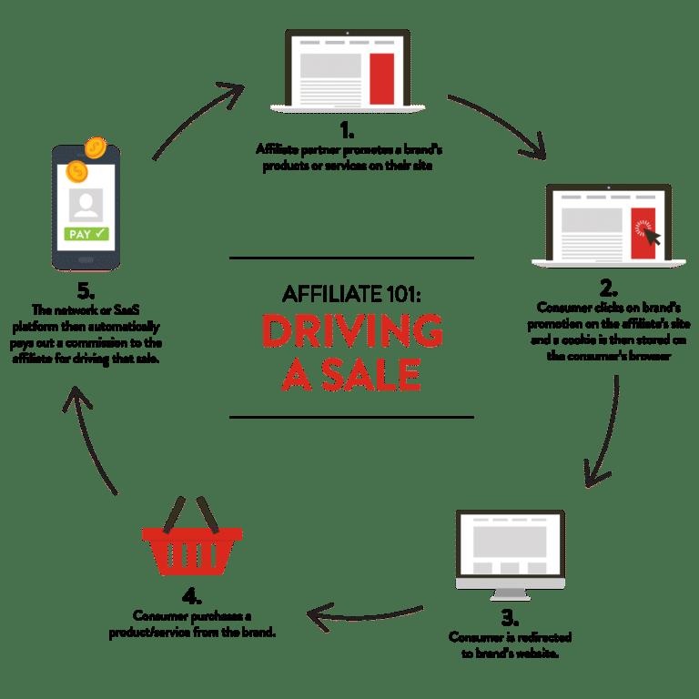 affiliate basics
