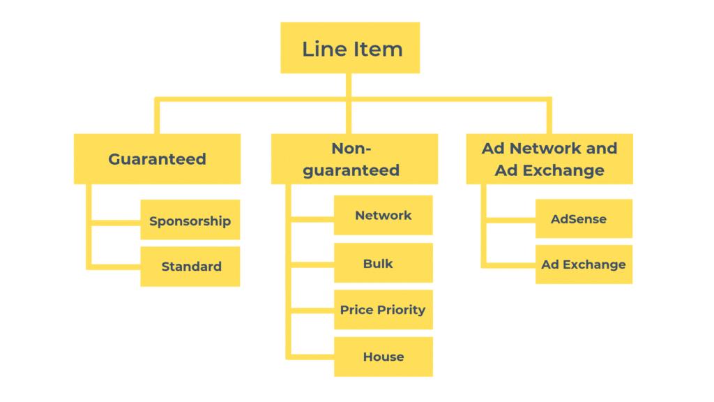 Line Item Types