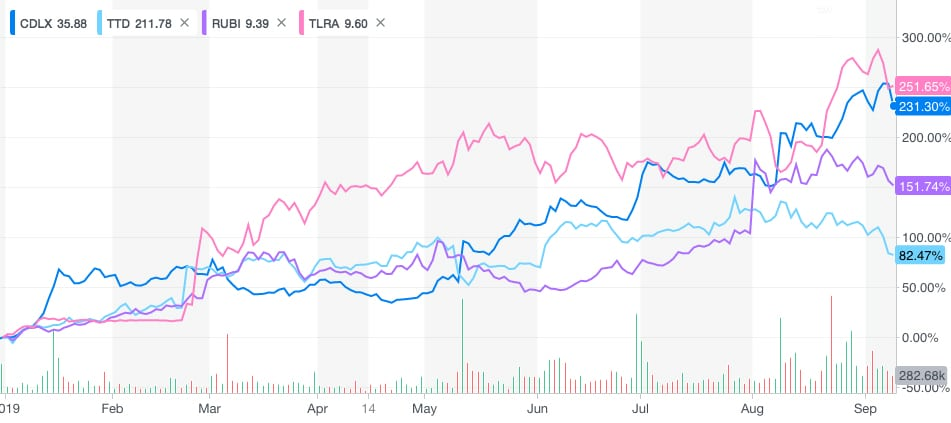 Adtech stock