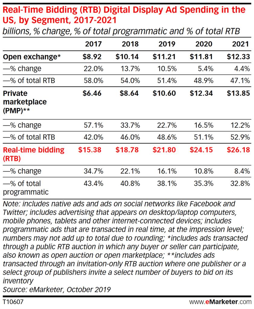 PMP deals in 2020