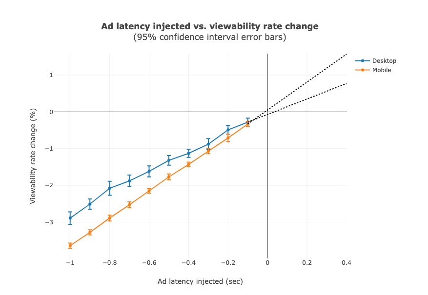 Ad Latency Vs Viewability
