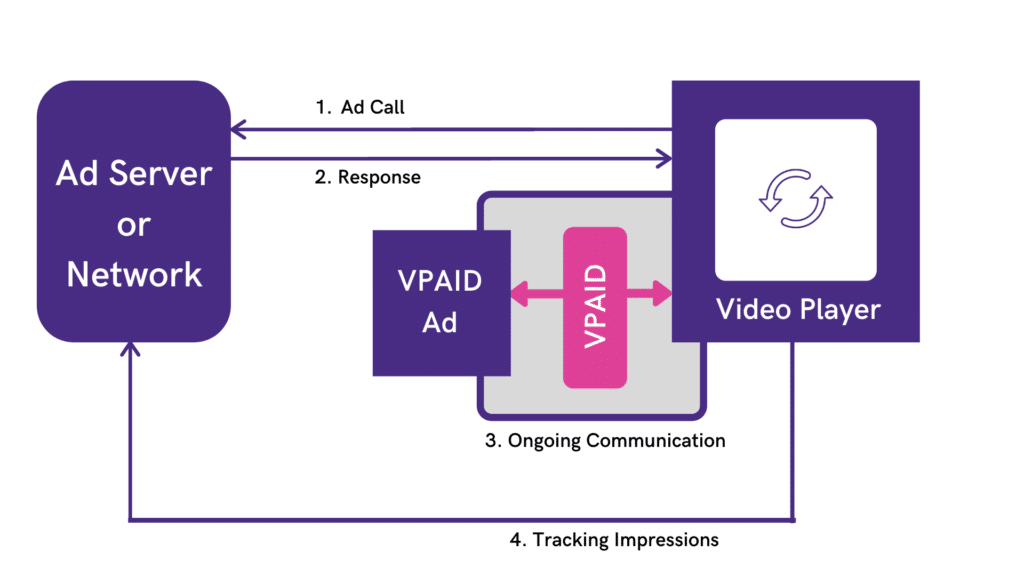 VPAID Ad Working
