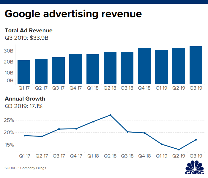 Google ad revenue Q3 2019