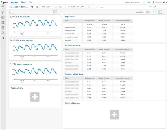 OpenX Header Bidding Analytics